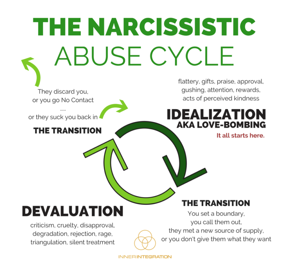 Narcissistic Abuse Cycle diagram